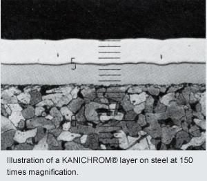 Hardchrome/Kanichrom